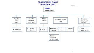 Organization to CAT_2.pptx